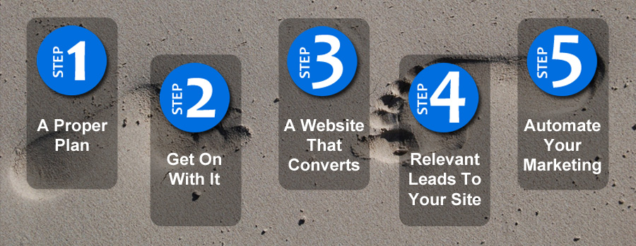 5 Easy Steps to Creating a Website for your Business