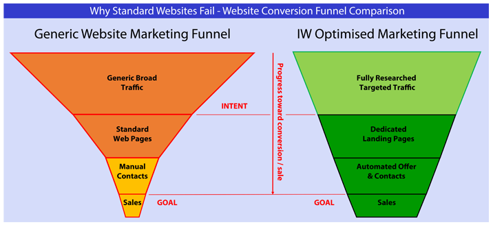 How to have a successful online business website