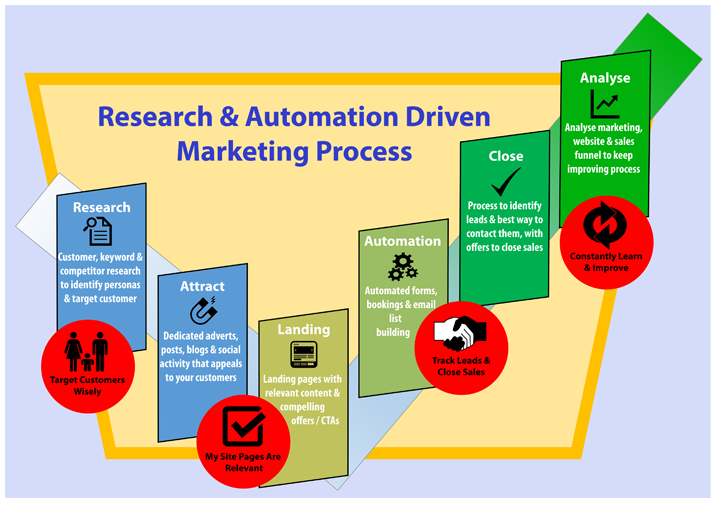 Research driven marketing for a successful business website